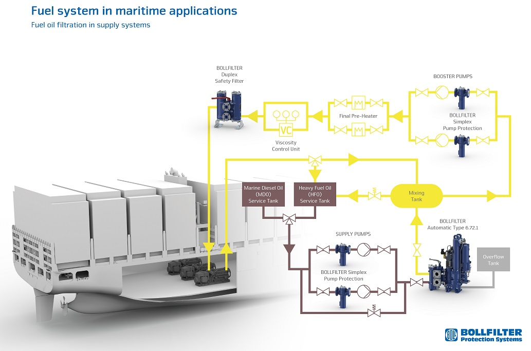 Marine - Fuel Oil Filtration In Supply Systems