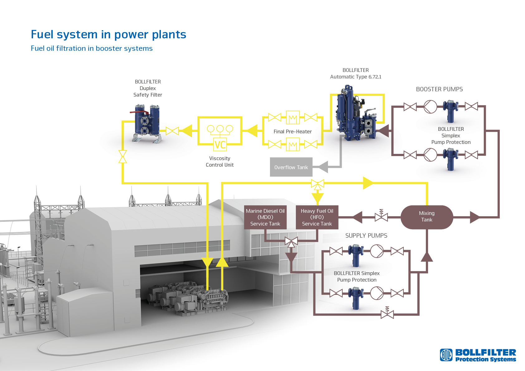 Power Plant- Fuel Oil Filtration In Booster System on