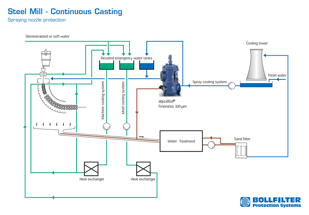 Continuous Casting - Steel Making | BOLLFILTER